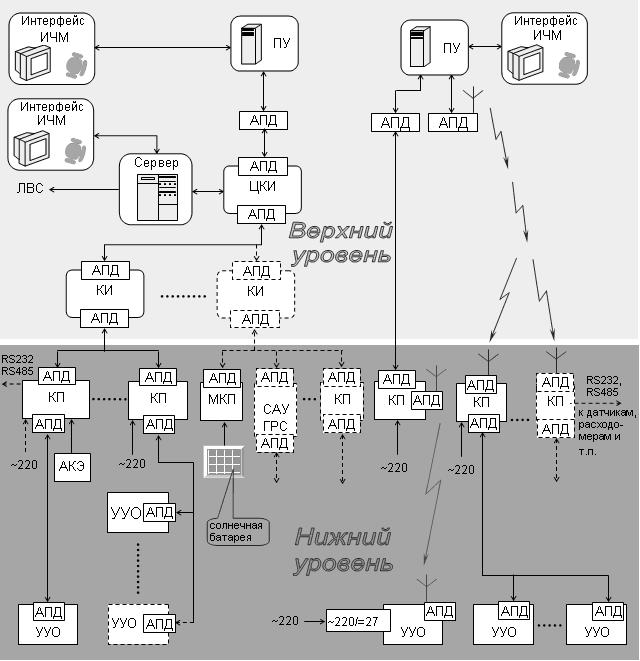 технологической информации